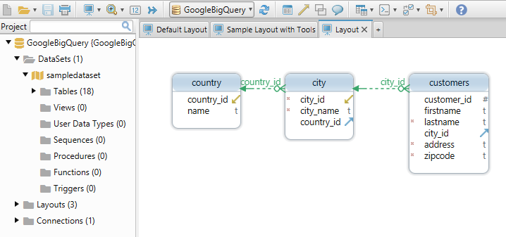 Google BigQuery Diagram